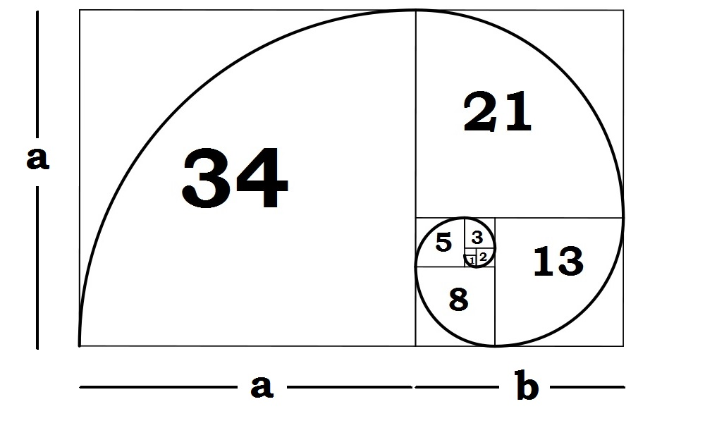 golden-ratio-fibonacci-sequence